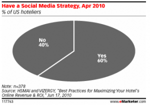 Hotels with Social Media Strategy Pie Chart