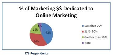 Marketing $$ Dedicated to Online Marketing Pie Chart