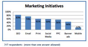 Hotel Marketing Initiatives Bar Chart