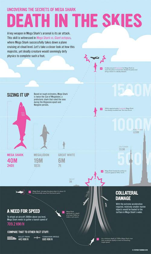 Megashark Infographic