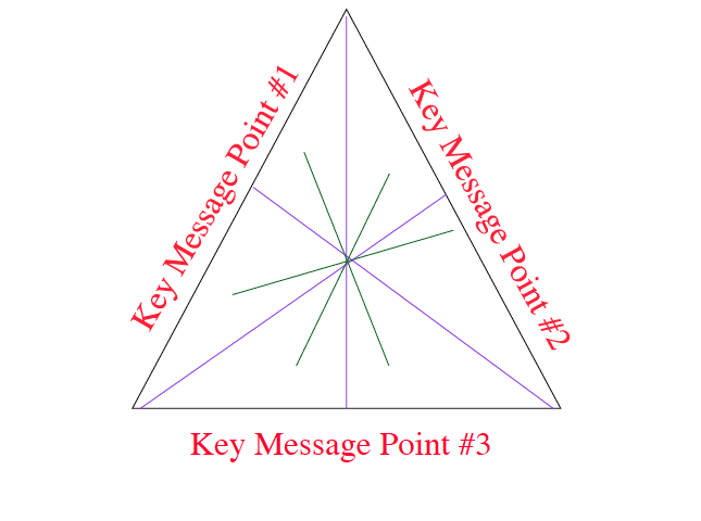 Message Triangle ScreenShot
