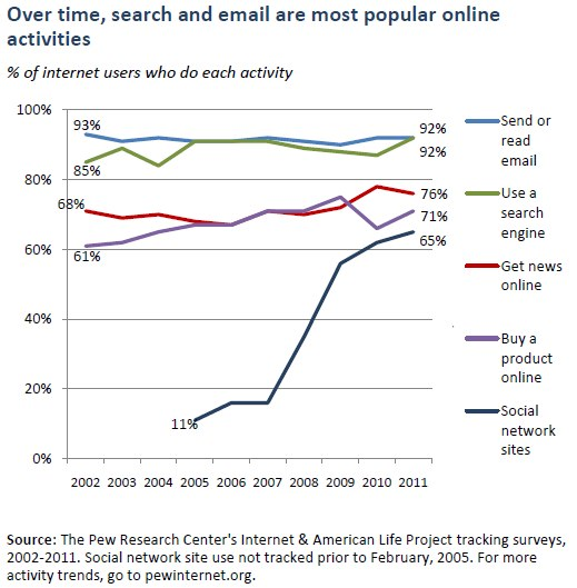 The following table illustrates email and search engine use compared to ...