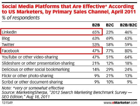 Effective Media Platforms