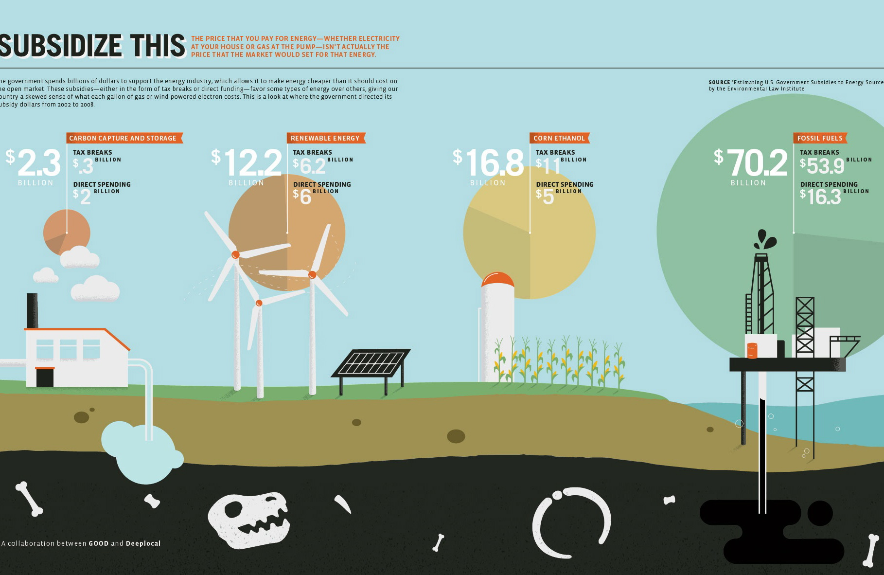 The Top 6 Sustainability Infographics Of 2012