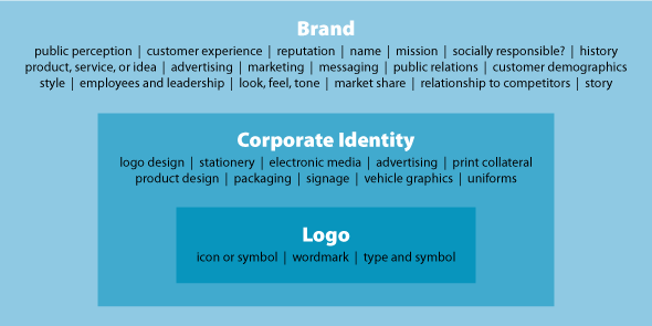 differences between brand name and corporate image Identity is the visual manifestation of the company's reality as conveyed through the organization's name brand in powders, while between the identity and.